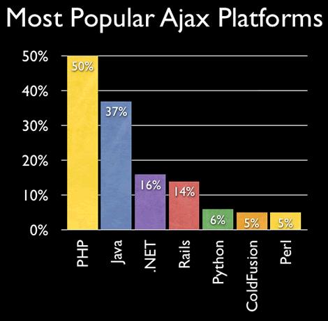 Most Popular Platforms