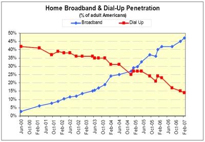 Home Broadband Versus Dialup