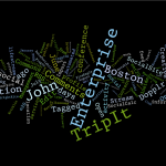 Wordle Tag Cloud of this Blog