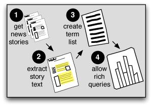 Media Cloud Summary (Image from MediaCloud.org)