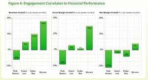 Correlation of Social Media Engagement and Financial Performance, from The ENGAGEMENTdb Report