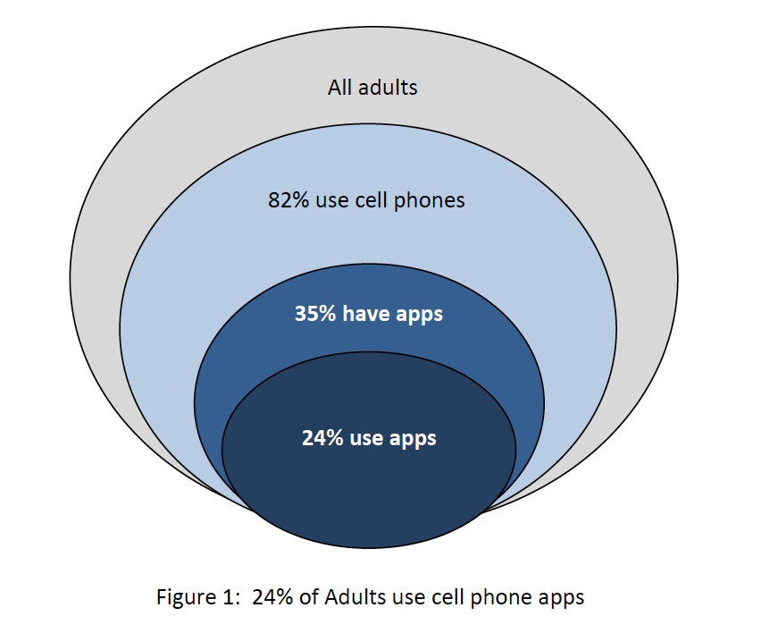 24% of US Adults are Active App Users (figure from PEW report linked above)